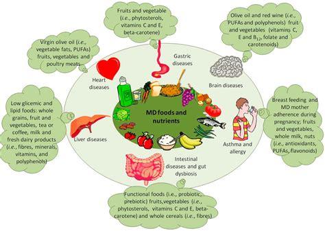 ijms  full text mediterranean diet  health
