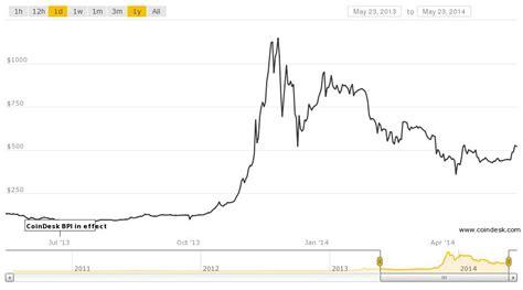understanding bitcoin price charts  primer