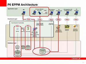 P6 Eppm Functionality