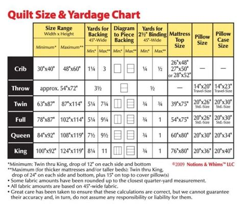 size of quilt fabric yardage measurements images quilting