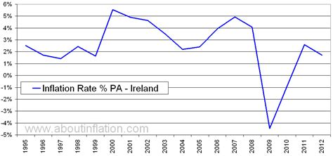 ireland inflation rate historical chart  inflation