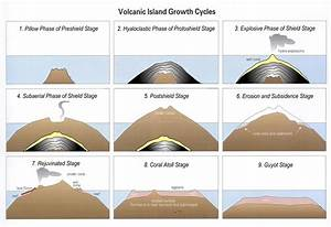 1000+ images about (1-2) Volcano Life Cycle on Pinterest ...
