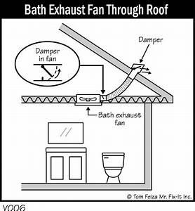 Bath Exhaust Fan Through Roof  U2013 Misterfix