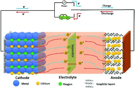 Lithium Battery Diagram by Schematic Of The Working Mechanism Of A Lithium Ion