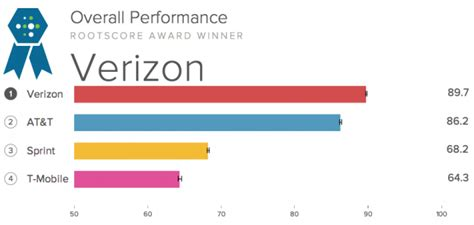 verizon has most reliable cellular network in test at t