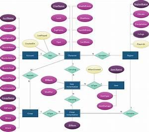 Er Diagram Tool  Chen Erd