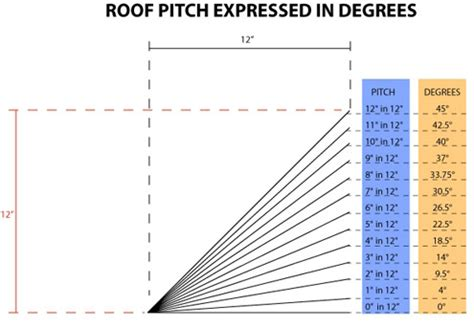 Dachneigung 20 Grad by Estimating Roof Pitch Determining Suitable Roof Types