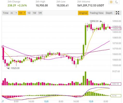 Bitcoin diamond (bcd) price predictions are all over the place as the bitcoin fork makes moves this week by brenden rearick , investorplace assistant news writer may 6, 2021, 12:10 pm edt may 6, 2021 Square buys for $50 million in BTC, Bitcoin price bounces ...