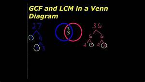 Finding The Lcm And Gcf  The Easy Way