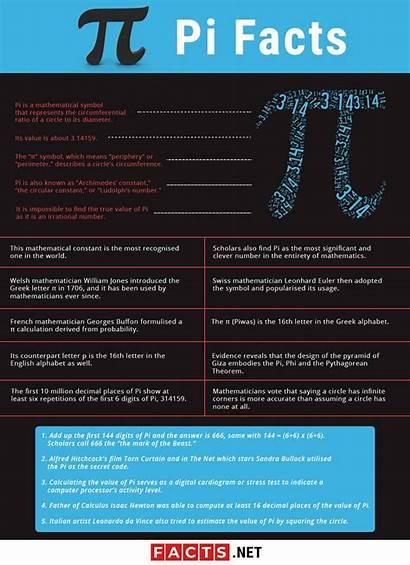 Pi Facts Fun Definitely