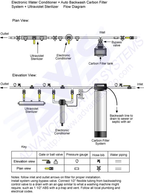 Diagrams for Plumbing & Piping Schematics - Carbon
