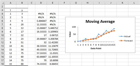 Moving Average Excel Template by Simple Moving Average Real Statistics Using Excel