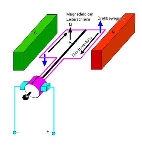 Wodurch Sich Wechselstrom Drehstrom Oder Gleichstrom Unterscheiden by Was Ist Gleichstrom Was Ist Der Unterschied Zwischen