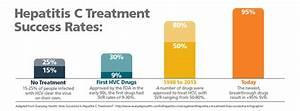 Better Outcomes... Hepatitis C Treatment