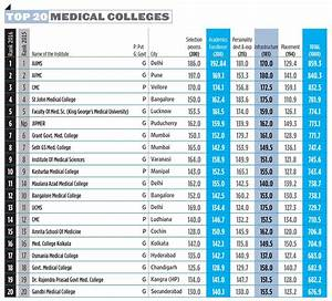 Top Medical and Dental Colleges in India   AglaSem Admission