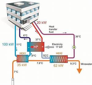 Fluid Pump Schematic : 6 a schematic example of a mine water heat pump ~ A.2002-acura-tl-radio.info Haus und Dekorationen