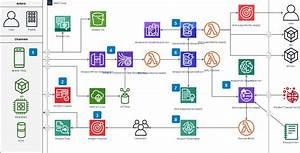 Diagram Software And Flowchart Maker