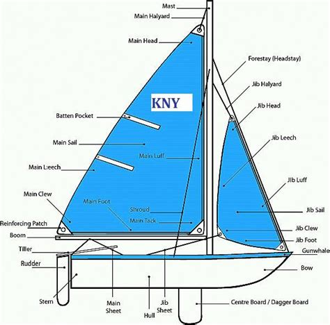 Parts Of A Boat Word Whizzle by Tutorial Knot Alot Of Sailing