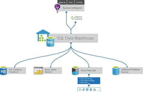 aggregate tables in data warehouse exles microsoft azure sql data warehouse now supports creation