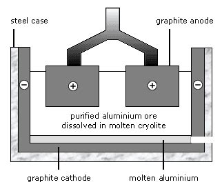 bbc gcse bitesize aluminium extraction