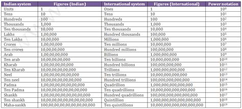 number system introduction indian  international
