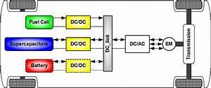 4 2 1  U2013 Powertrain Options