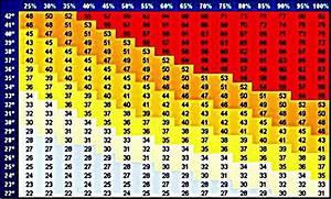 Luftfeuchtigkeit Temperatur Tabelle : wetterstation bosy online garding ~ Lizthompson.info Haus und Dekorationen