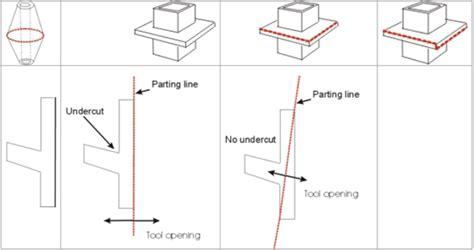 designing  plastics  word design process article