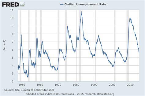 bureau of economic statistics economicgreenfield u 3 and u 6 unemployment rate