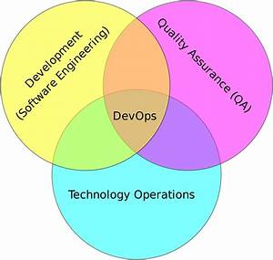 Do You Need To Know About Devops