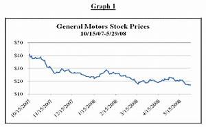 Oracle Stock Price History Chart Omurtlak69 General Motors Stock Price History