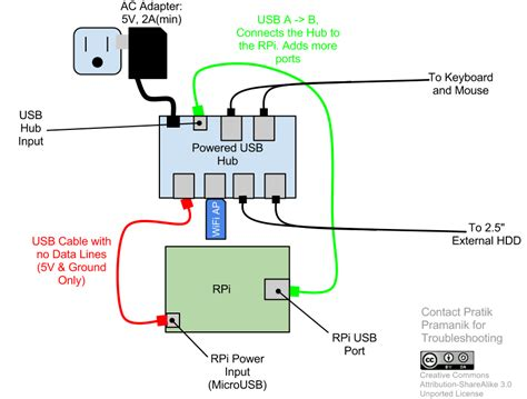 Can I Add A Usb To My Car Stereo by Power Is Using A Powered Hub With The Pi Safe