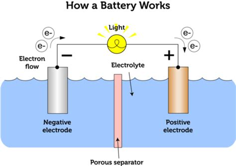 Battery Cell Diagram by Chemical And Solar Cells Ck 12 Foundation