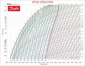 Refrigerants P-h Diagram - Refrigeration  R And