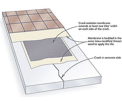 Anti Fracture Membrane Tile Flooring Protection Kit