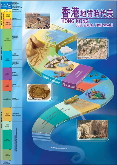 Geological History and Hong Kong Rocks - Hong Kong Geology