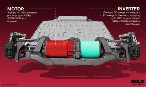 Ac Dc Motor by Ac Motor Vs Dc Motor Which One Is Better For Evs