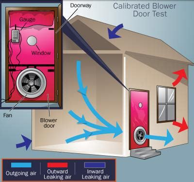 how much does a blower door test cost blower door test building sciences nj