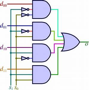 What Is The Difference Between A Multiplexer And Demultiplexer Circuit