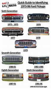 Ford 2017  Ride Guides  A Quick Guide To Identifying 1973