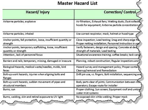 navfac safety forms aha hazard controls list exle