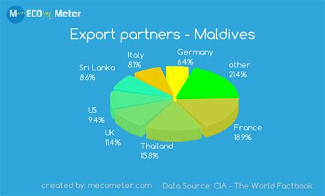 agricultural equipment manufacturer in maldives economy of maldives
