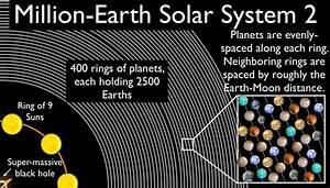 The Million Earth Solar System