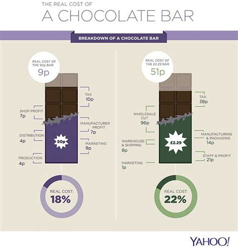 Bar Cost by The Real Cost Of A Chocolate Bar Chocolate Bars