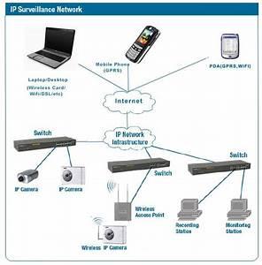 Wiring Diagram Ip Camera