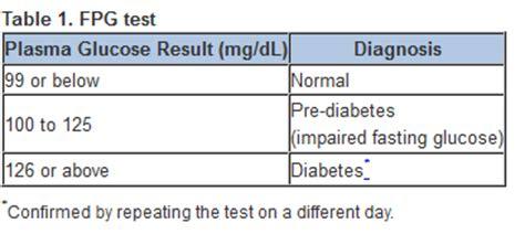 fasting blood sugar chart diabetes diagnosis diabetes screening 1 3 undiagnosed diabetes