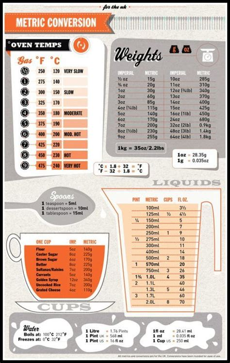 kitchen cheat sheet conversion recipes pinterest