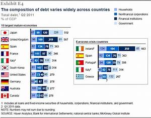 Euro-Area Debt-to-GDP Ratio Still Rising | The Big Picture