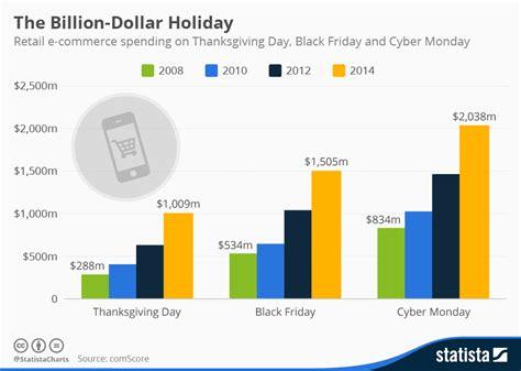 Chart: The Billion-Dollar Holiday | Statista