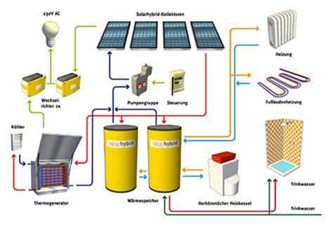 solar wärmepumpe kombination solar